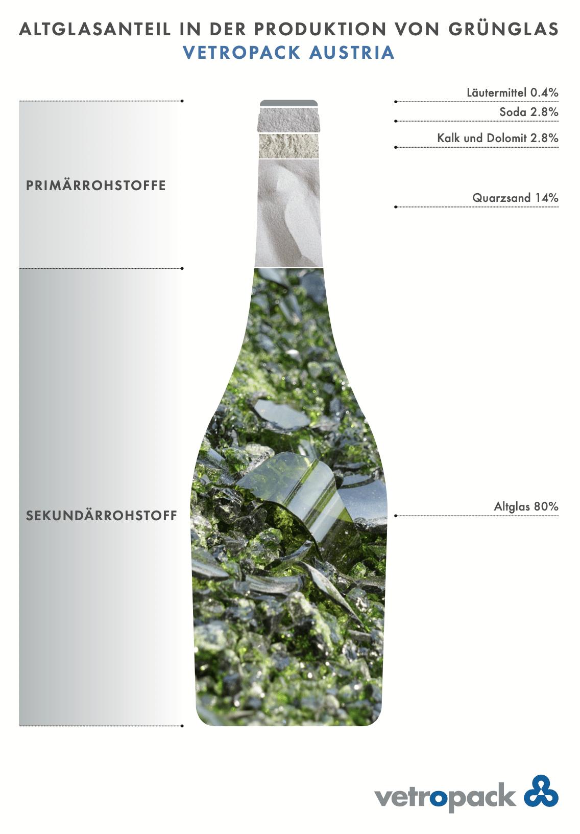 7 Fakten zum Glas(recycling) in Österreich